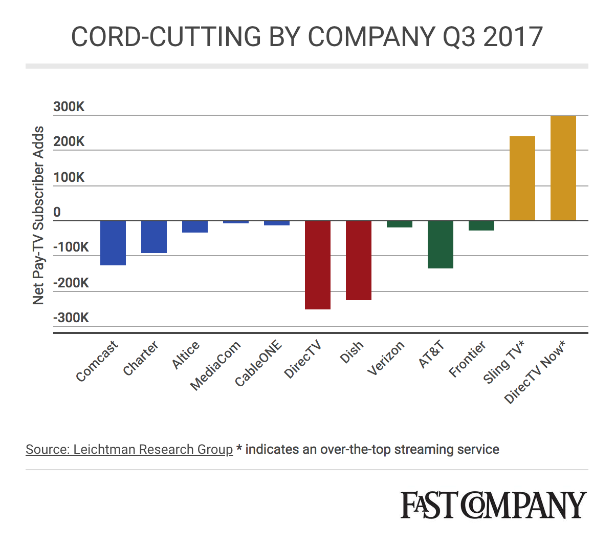 chart of cord-cutting by company Q3 2017